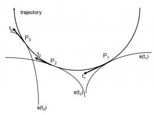 Trajectory. From: Mölders and Kramm (2014)