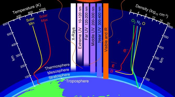 Earth's atmosphere: Temperature, radiation, ionization, composition