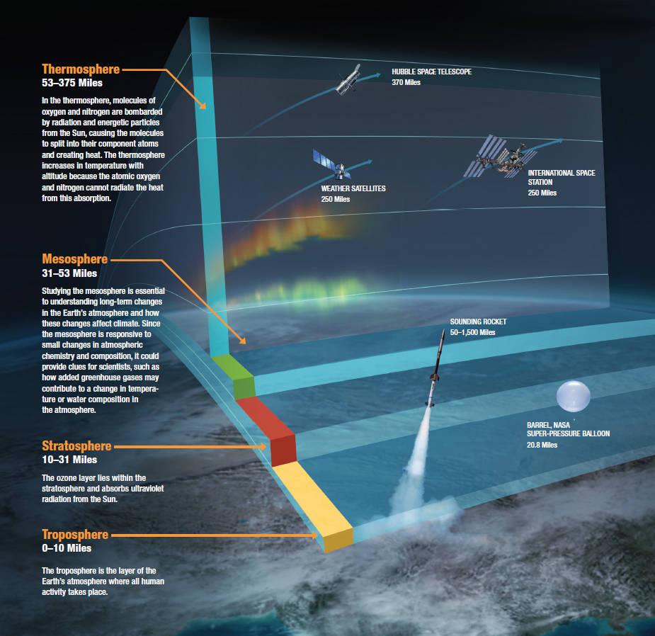 atmosphere, troposphere, thermosphere, mesosphere