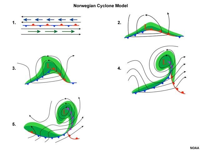 Bjerknes cyclone concept